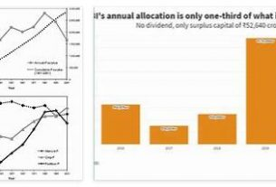 Annual Surplus